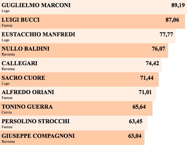 """La """"top 10"""" delle migliori scuole della provincia di Ravenna in quanto capacità di far trovare lavoro agli studenti una volta ottenuto il diploma. Elaborazione Buon Senso Faenza su dati Eduscopio 2016."""