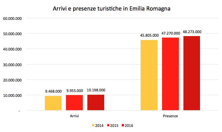 Fonte: Unioncamere per Regione Emilia-Romagna.