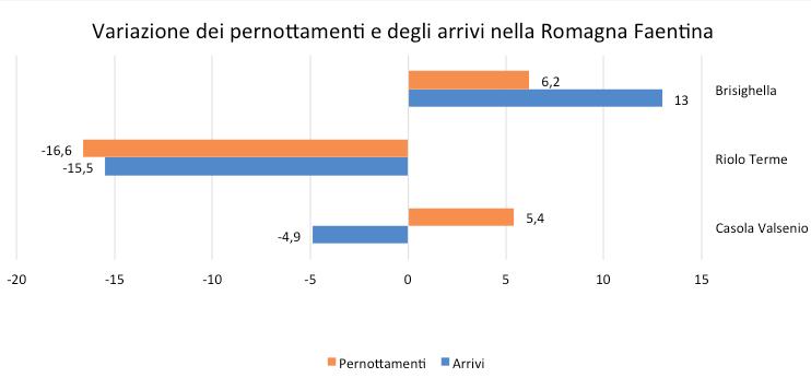 Fonte: Unioncamere per Regione Emilia-Romagna (dati gennaio-novembre 2016)