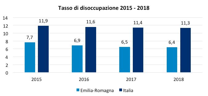 Fonte: Unioncamere E-R. su dati Prometeia, febbraio 2017