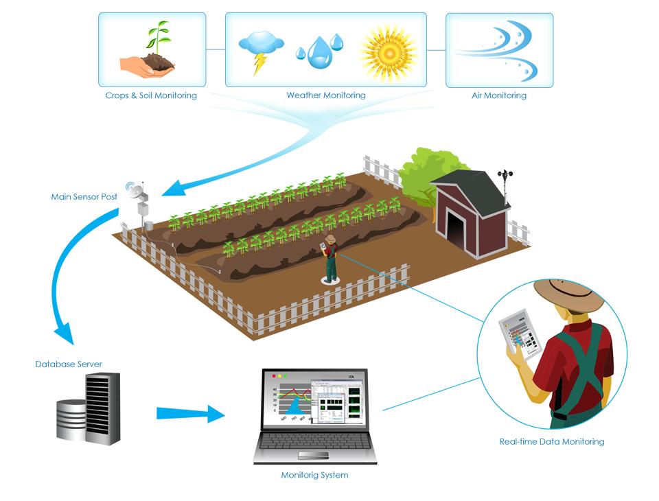 Il bando per l'innovazione agricola scadrà il 30 aprile 2017