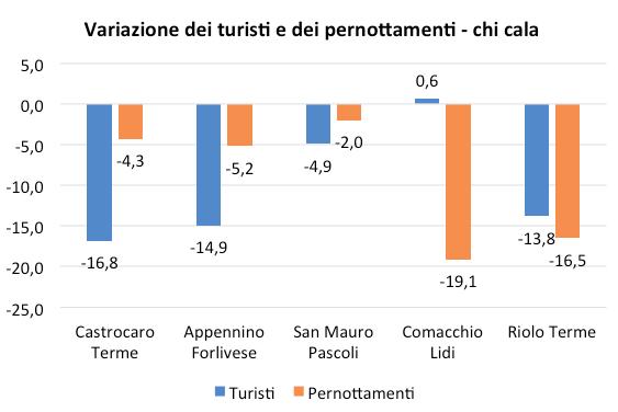 Fonte: Elaborazione Buon Senso Faenza su dati Osservatorio regionale del turismo