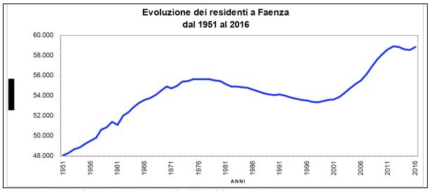Fonte: Servizio anagrafe, Statistica e Relazioni col Pubblico del Comune di Faenza.
