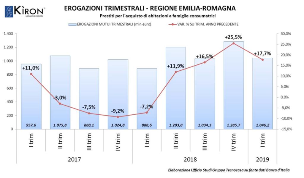 dati I trimestre 2019 tecnocasa