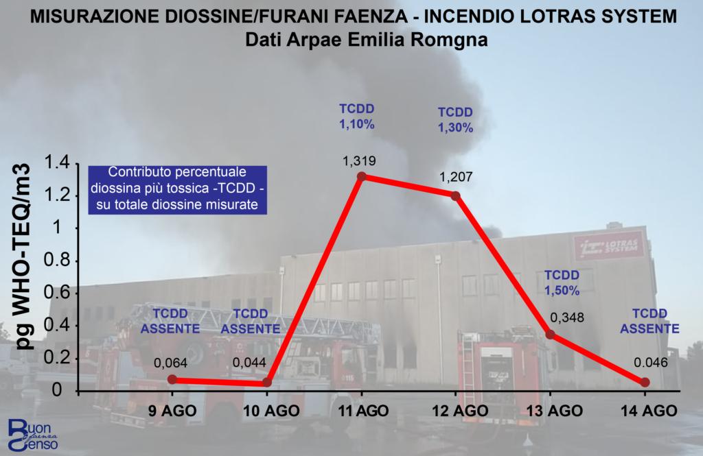 valori diossine Faenza