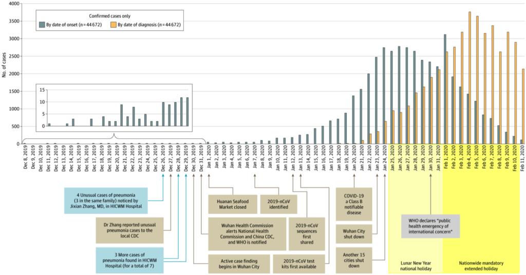 Coronavirus epidemiologici dati
