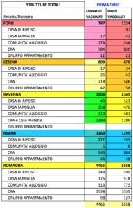 vaccinazioni Cra Romagna