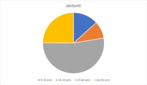 grafico popolazione faentina
